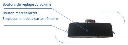 Schéma des boutons de commande et de l'emplacement de la carte mémoire