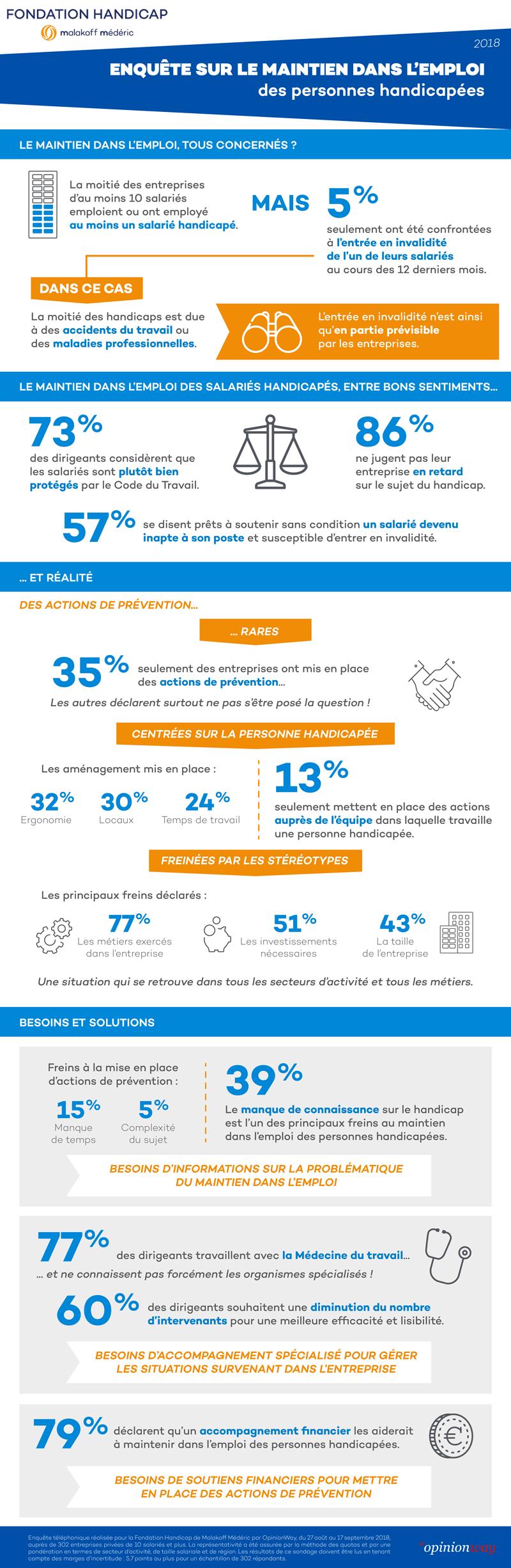 Handicap et emploi : un défi à relever pour les TPE-PME