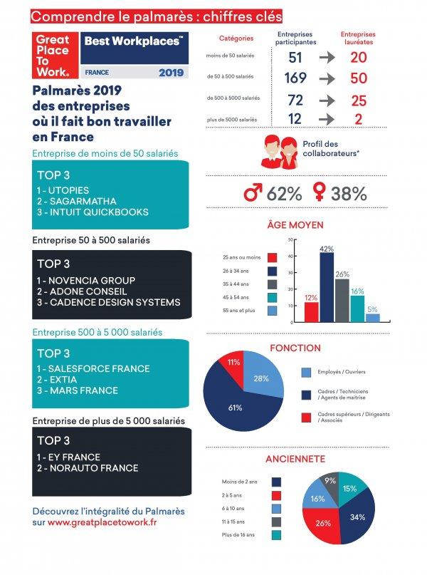 Infographie : Palmarès Best Workplaces 2019 France