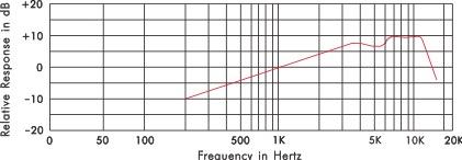Série de fréquence: 50Hz ~ 18,000Hz Flexymike