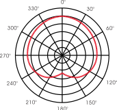 Unidirectional Cardioid Polar Pattern Flexymike