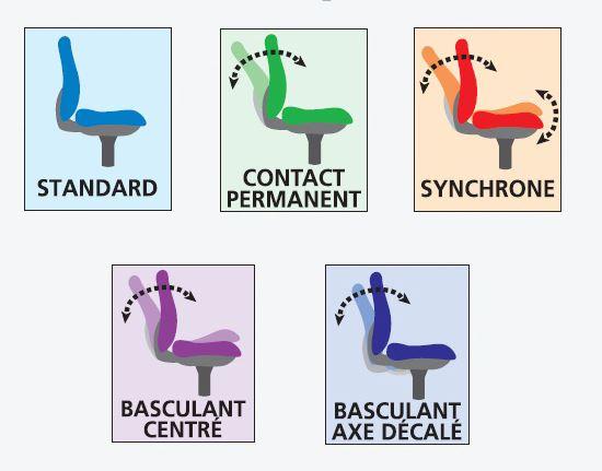 Les différents mécanismes des sièges