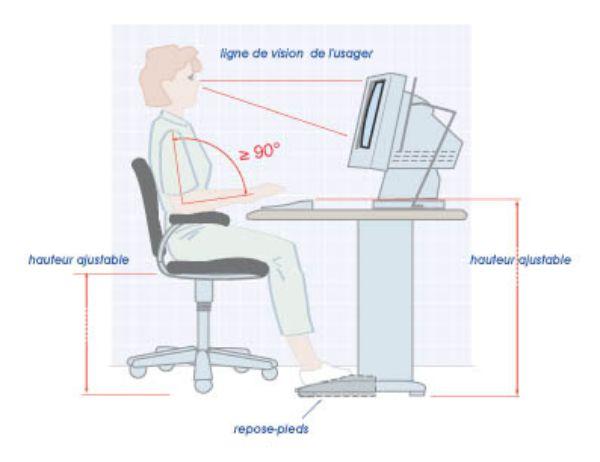Prévention des TMS aménagement des bureaux