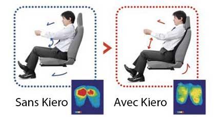 Coussin ergonomique postural Kiero Driver