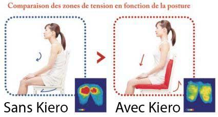 Coussin ergonomique postural Kiero Standard
