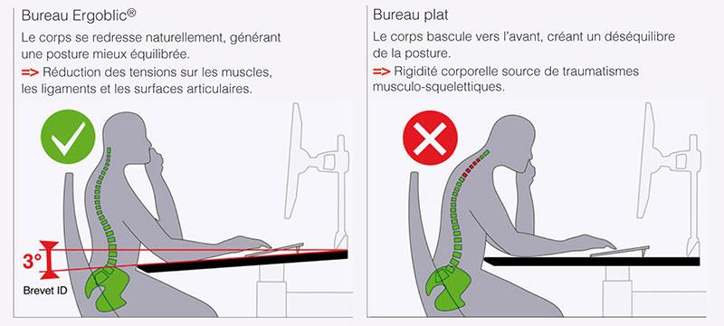 Détail de la posture avec ERGOBLIC bureau ergonomique