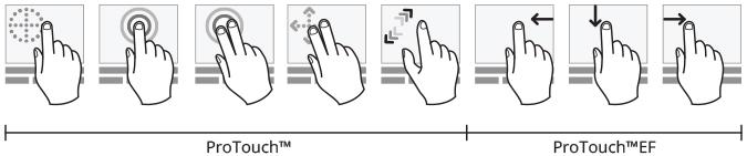 Schéma de la gestuelle acceptée par le Protouch