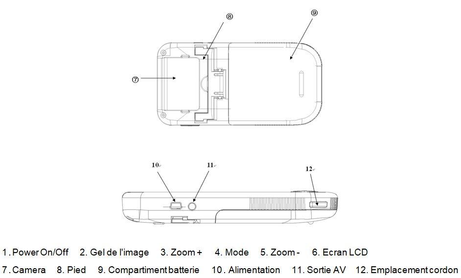 Schéma des fonctionnalités de la loupe électronique Sunny4